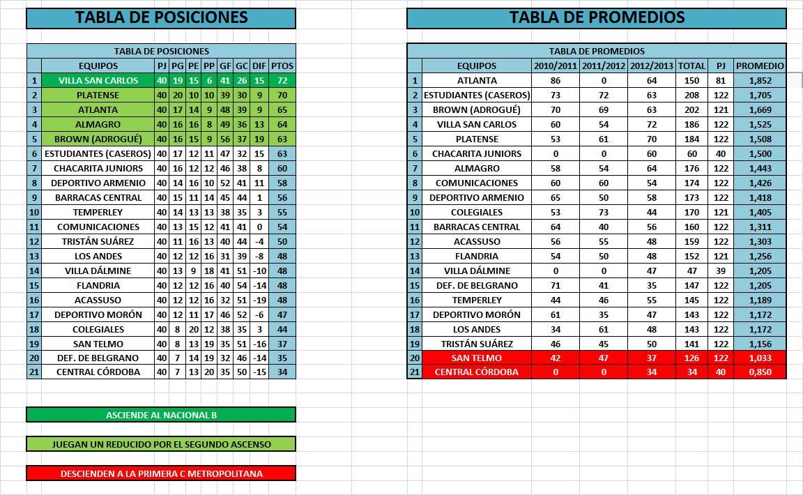 F tbol argentino tabla de posiciones promedios for Table de 0 6