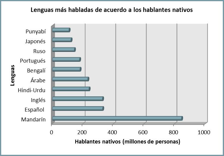 lenguas mas habladas en el mundo con: