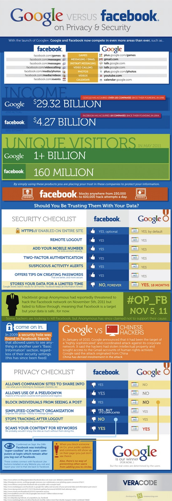 Google And Facebook's Privacy & Security Measures