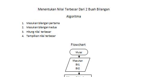 Enita Try Saadyah: Contoh penerapan Algoritma Dalam ...