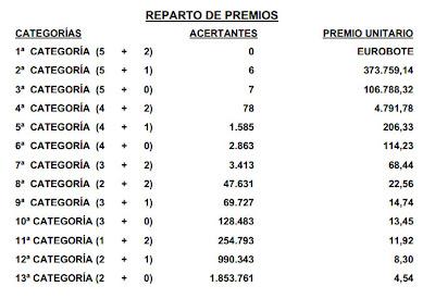 Acertantes de Euromillones en Madrid