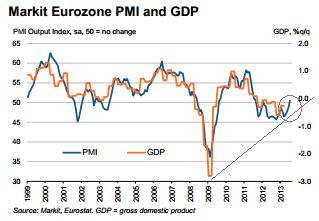 PMI zona do euro