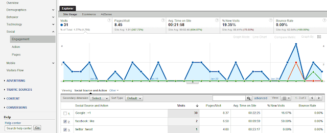 google analytics social track