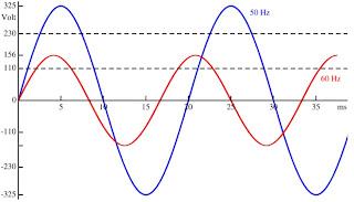 50 y 60 Hz