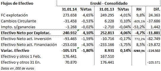 Flujos de efectivo de Eroski