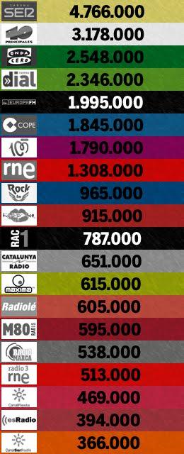 2º. EGM de 2015: las 20 emisoras más escuchadas