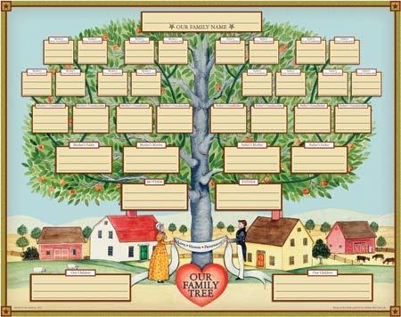 Esquema arbol genealogico para llenar - Imagui