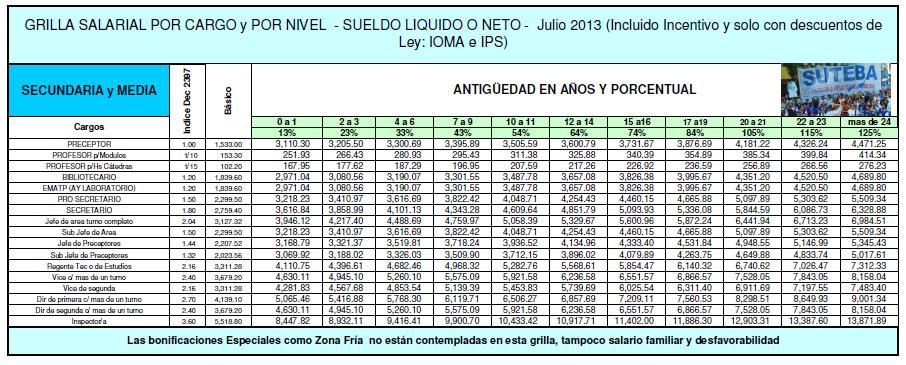 Grilla Salarial Docentes De La Pcia De Bs As Agosto 2014