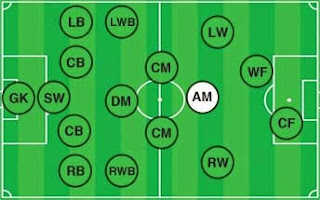 posisi pemain sepak bola (attacking midfielder)