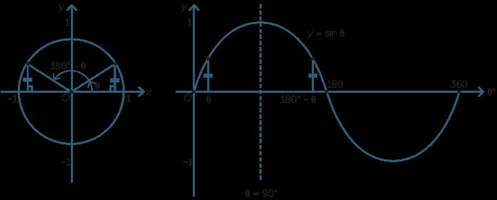 Math analysis for Trigonometric ratios table 0 360