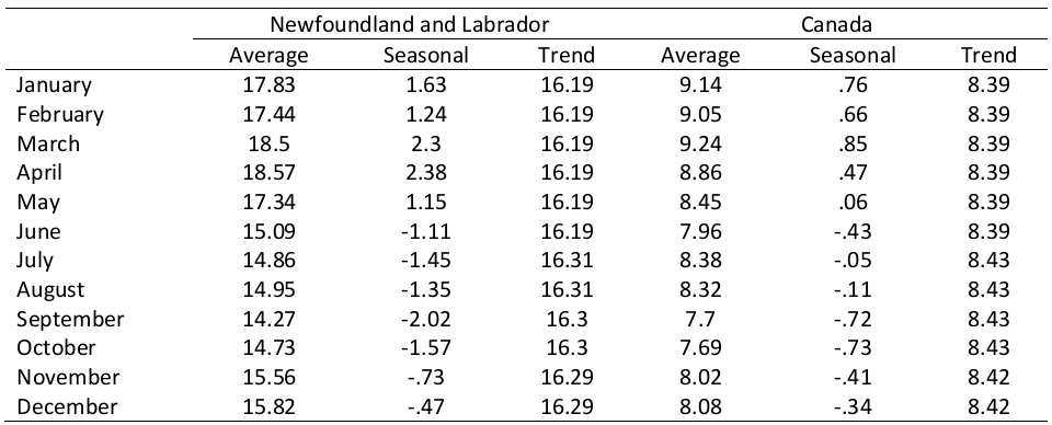 Table: Seasonal Decomposition of Unemployment Rat, Newfoundland and Labrador, Canada, 1976:M1-2014:M6