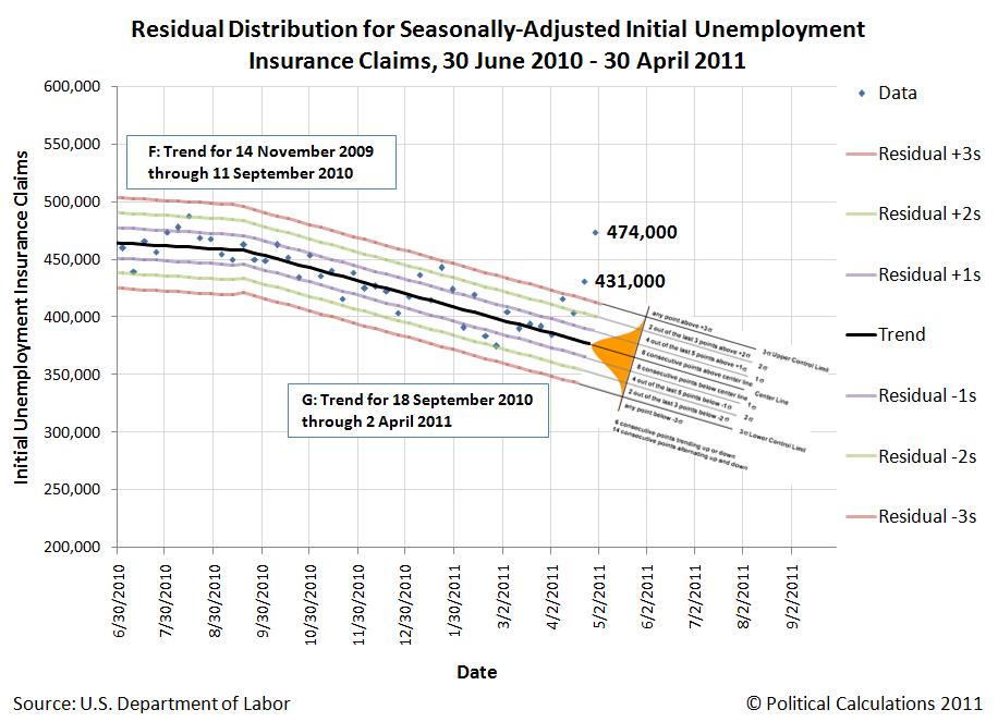 Residual Distribution for Seasonally-Adjusted Initial Unemployment Insurance Claims, 30 June 2010 - 30 April 2011
