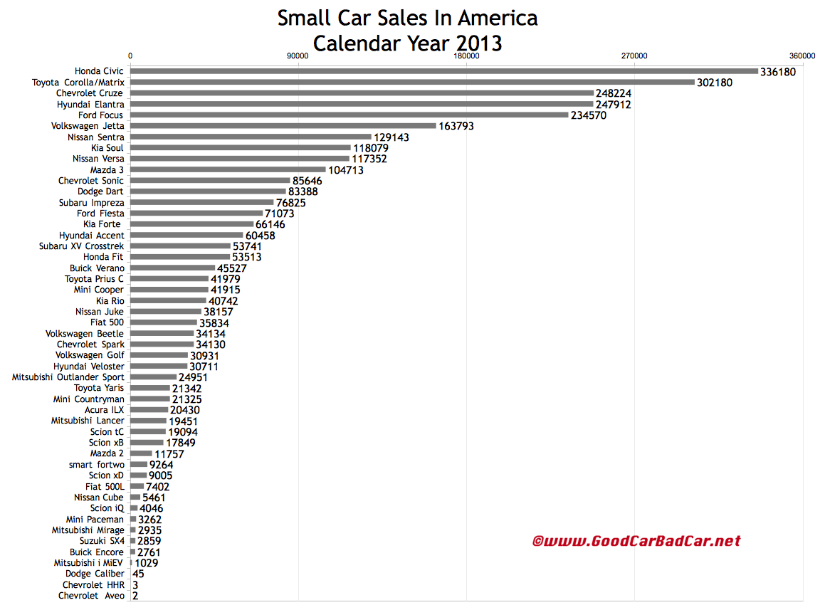 USA small car sales chart 2013
