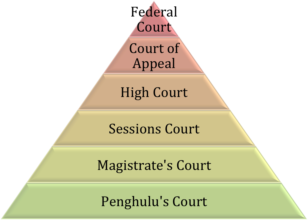 hierarchy courts of subordinate courts in malaysia essay Supreme court essays and research papers | examplesessaytodaybiz  introduction to courts in malaysia summary there  the hierarchy of courts.