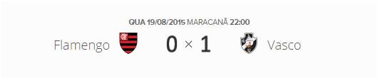 O placar de Flamengo 0x1 Vasco pelas oitavas de final da Copa do Brasil 2015.