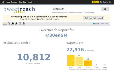 Buscamos nuestro usuario de Twitter en TweetReach
