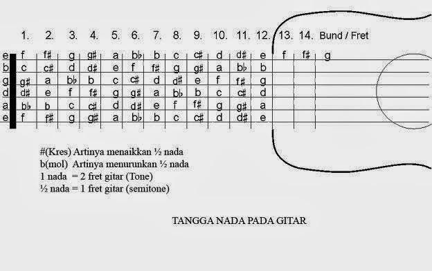 Belajar Melodi Gitar Dengan Mudah Dan Cepat Kunci Gitar