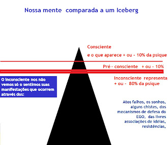 A mente e o Iceberg Segundo Freud