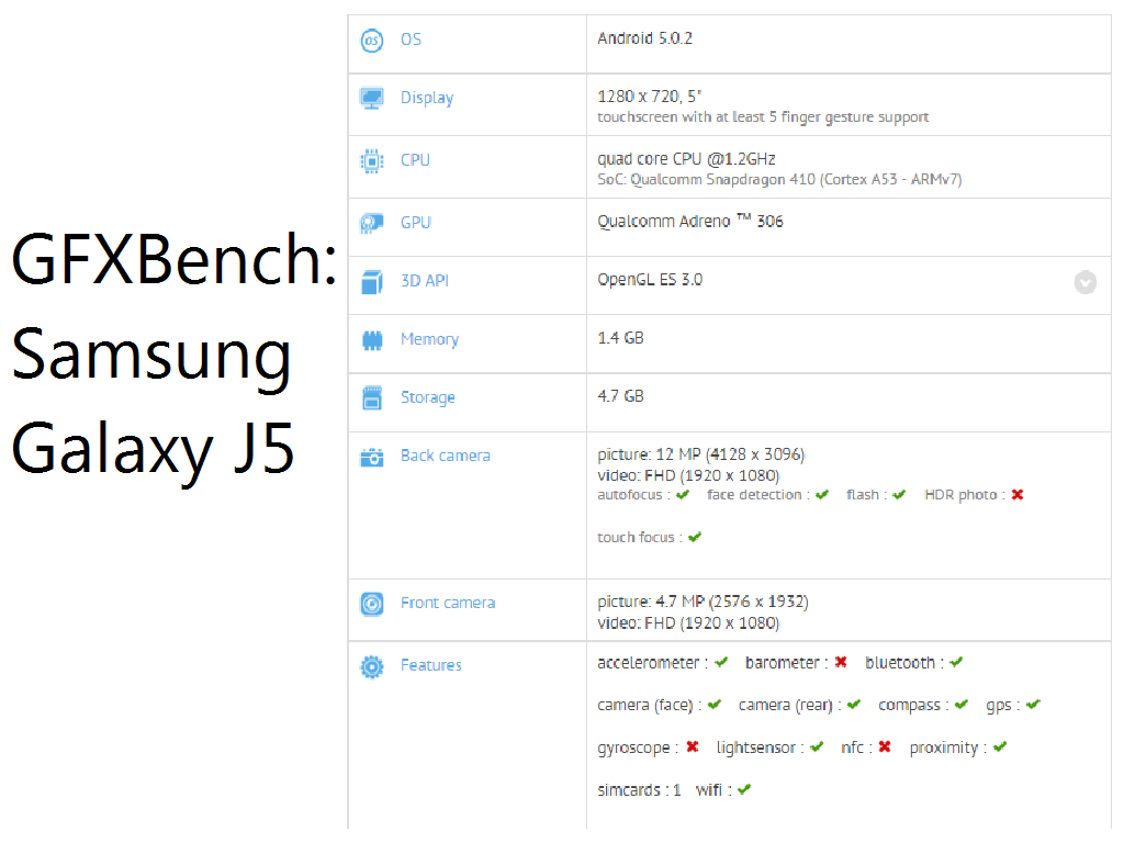Samsung Galaxy J5 Spotted On GFXBench, Specs Revealed