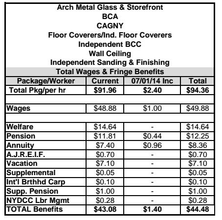 Local 157 Blogspot Carpenters Receive Wage Amp Benefit Increase