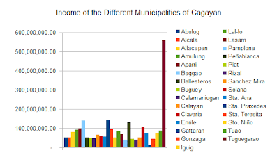 Income- Municipalities of the Province of Cagayan