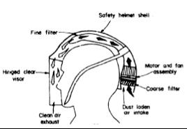 Effectiveness of respirators for coke oven workers