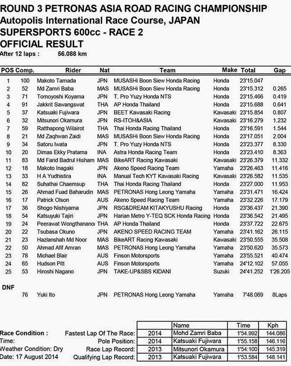 Hasil Race 2 ARRC SuperSport 600cc Autopolis Japan  2014