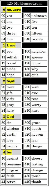 five word language