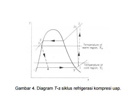 Unjuk kerja sistem kompresi uap dan sifat sifat refrigeran siklus terdiri dari proses proses berikut proses 1 2s kompresi isentropik refrigeran dari titik 1 ke tekanan kondenser pada titik 2s proses 2s 3 ccuart Gallery