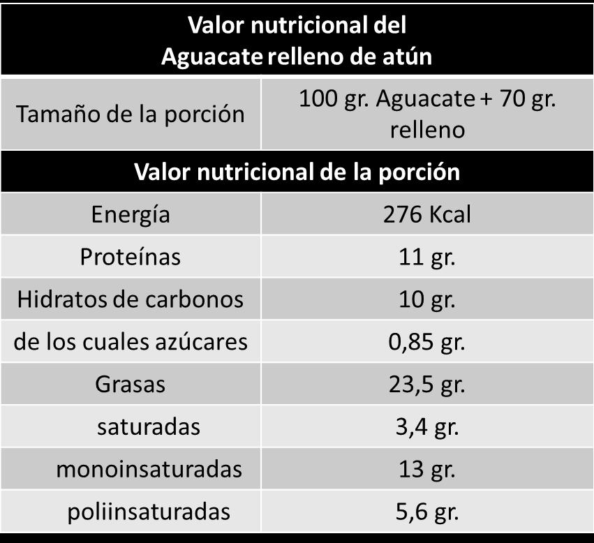 valor nutricional aguacates rellenos, calorias