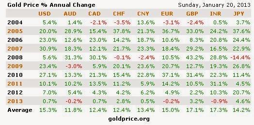Desetletne cene zlata v različnih valutah.