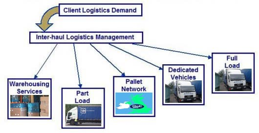 logistics distribution system