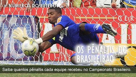 Todos os pênaltis do Campeonato Brasileiro até a 36ª rodada, pênaltis a favor e pênaltis contra seu time