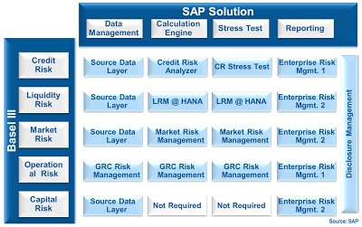 Reporting & Compliance - SAP Solutions