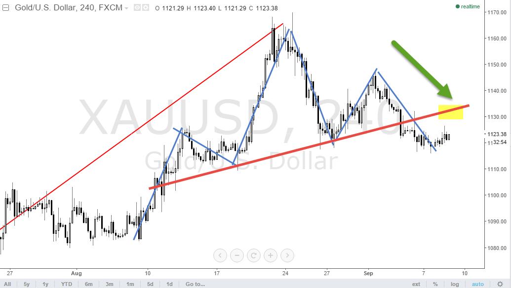 Trend reversal indicator forex dubai