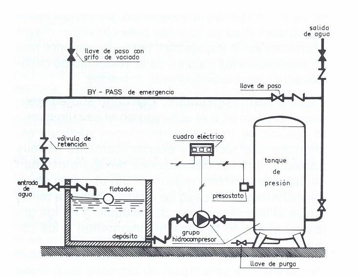 Vg at sistemas de sobreelevaci n grupos de presi n for Grupo de presion de agua para edificios