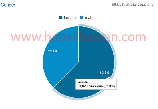 Statistik Blog HASRULHASSAN.COM Mei 2015