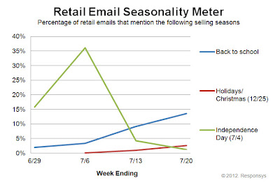 Click to view the July 21, 2012 Retail Email Seasonality Meter larger