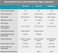 Architecture Xbox One