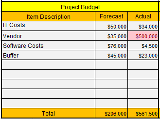 Project Status Report Template Excel : Free Template One Page Report