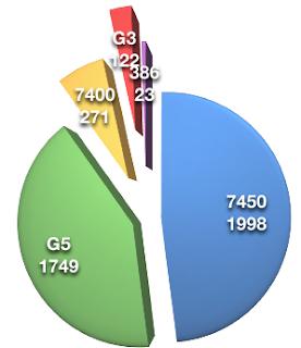 Power Mac users by CPU.