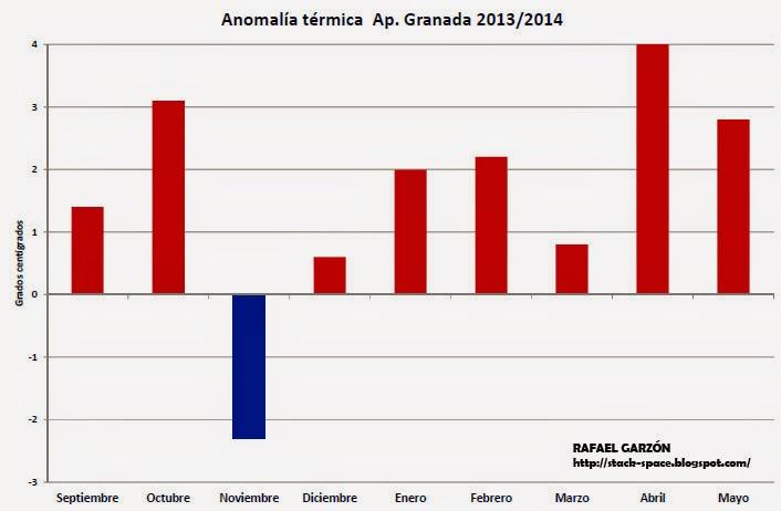 Granada, meteorología, 2013,2014,anomalía, temperaturas