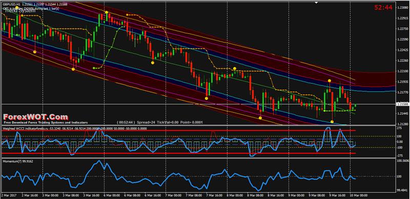 Торговая стратегия форекс золото