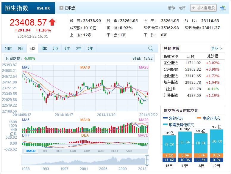 中国株コバンザメ投資 香港ハンセン指数20141222