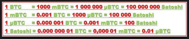 Belajar Mengenal Satuan Dalam Bitcoin