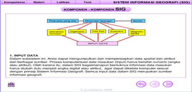 media belajar geografi, konsep sistem informasi geografis