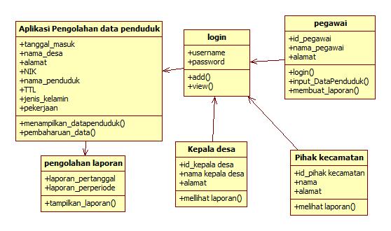 Tutorial kampus kumpulan tutorial seperti yang sudah dijelaskan pada usecase diagram sebelum masuk ke dalam sistem aplikasi maka terlebih dahulu aktor yang berperan langsung dengan sistem ccuart Choice Image