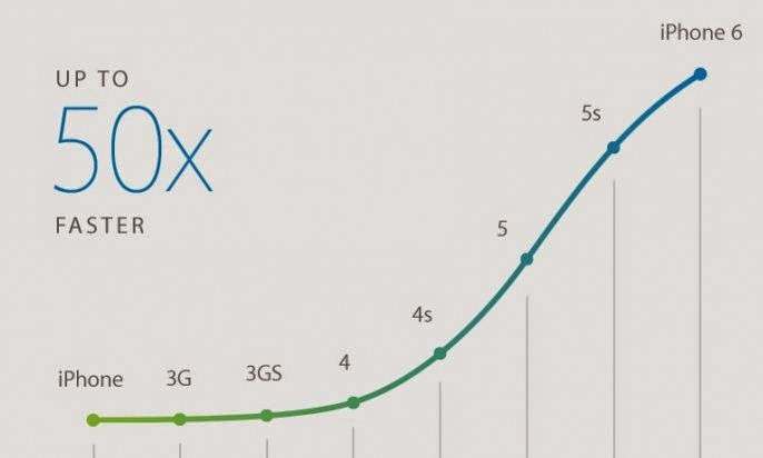 iPhone 6 speed