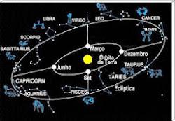 ASTROLOGIA E MÚSICA POP