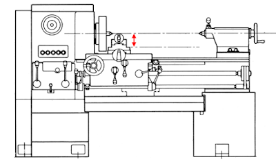 Measure Swing of Metal Lathe